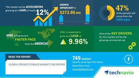 Technavio has published a new market research report on the global energy storage market for drones from 2017-2021. (Photo: Business Wire)