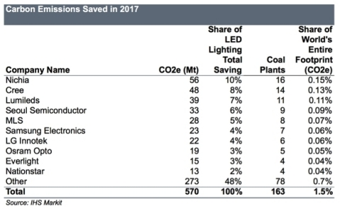 Carbon Emissions Saved in 2017. Source: IHS Markit (Graphic: Business Wire)