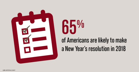 65 percent of Americans are likely to make a New Year's Resolution according to a Lincoln Financial study (Graphic: Business Wire)