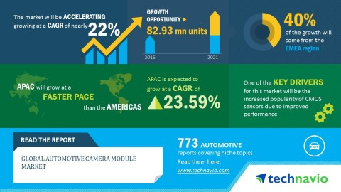 Technavio has published a new market research report on the global automotive camera module market from 2017-2021. (Photo: Business Wire)