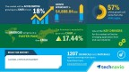 Technavio has published a new market research report on the global chitosan market from 2017-2021. (Photo: Business Wire)