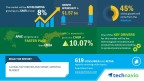 Technavio has published a new market research report on the global motorized and smart awnings market from 2017-2021. (Graphic: Business Wire)
