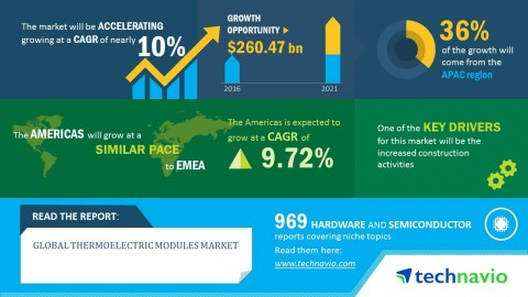 Technavio has published a new market research report on the global thermoelectric modules market fro ...