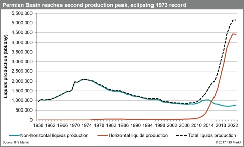 Permian Basin reaches second production peak, eclipsing 1973 record. Source: IHS Markit