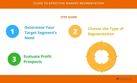 5 Step Guide to Effective Market Segmentation. (Graphic: Business Wire)