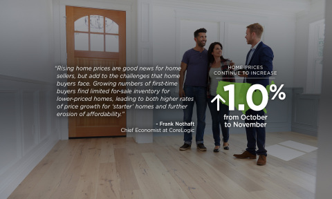 Dr. Frank Nothaft, chief economist for CoreLogic; November 2017 home price commentary. (Graphic: Bus ...