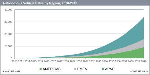 IHS Markit: Autonomous Vehicle Sales by Region, 2020-2040 (Graphic: Business Wire)