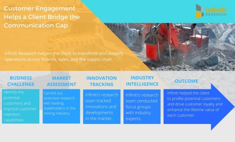 Customer Engagement Helps a Leading Mining Company Bridge the Communication Gap Through Various Channels of Correspondence. (Graphic: Business Wire)