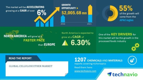 Technavio has published a new market research report on the global cellulose ether market from 2017-2021. (Graphic: Business Wire)