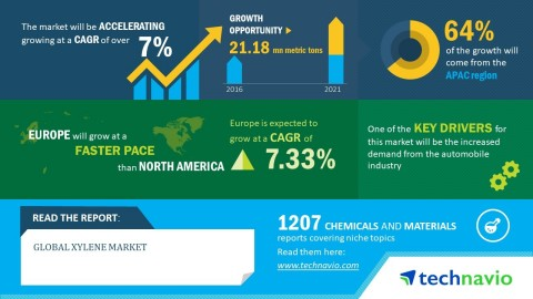 Technavio has published a new market research report on the global xylene market from 2017-2021. (Graphic: Business Wire)