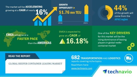 Technavio has published a new market research report on the global reefer container leasing market from 2017-2021. (Graphic: Business Wire)