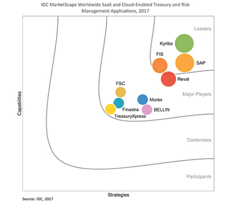 IDC MarketScape Positions Kyriba as a Leader in New Report on Treasury & Risk Management Vendors (Gr ...