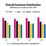 T-Mobile Nº 1 en satisfacción al cliente a lo largo de 2017