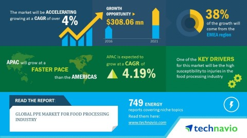 Technavio has published a new market research report on the global PPE market for food processing industry from 2017-2021. (Graphic: Business Wire)