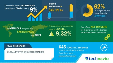 Technavio has published a new market research report on the global RTD tea and coffee market from 20 ...