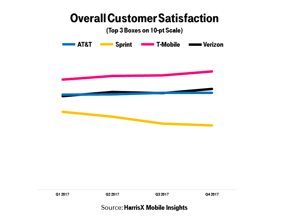 T-Mobile #1 in Customer Satisfaction Throughout 2017 | Business Wire