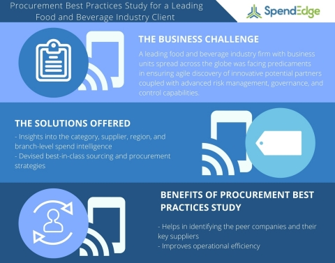 Procurement Best Practices Study for a Leading Food and Beverage Industry Client. (Graphic: Business Wire)