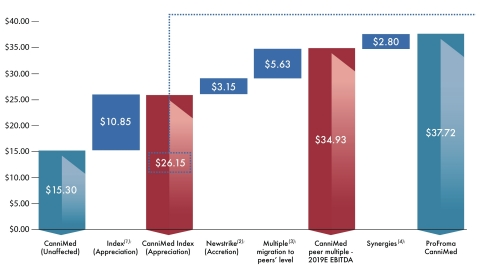Figure 3: Aurora is preventing CanniMed shareholders from realizing substantial value through a share price which has the potential to reach over $37 in the near term. (Graphic: CanniMed Therapeutics Inc.)