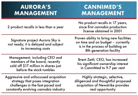 Figure 4: Aurora's management can't execute and their actions show they don't believe they can. (Graphic: CanniMed Therapeutics Inc.)