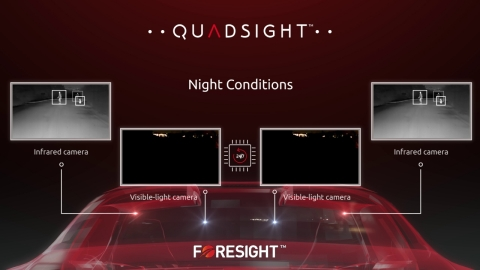 QuadSight - Automotive Vision, Perfected. (Photograph Copyright 2018 by Foresight Automotive Ltd. Al ...
