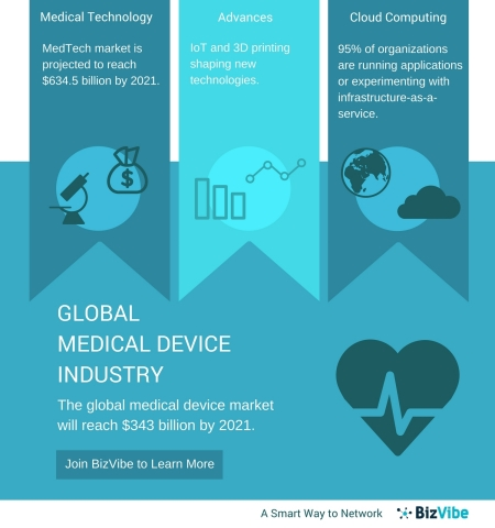 Global Medical Device Companies - BizVibe Announces a New B2B Networking Platform for the Healthcare Industry (Graphic: Business Wire)