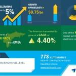 Global Automotive Engine Oil Level Sensor Market – APAC to Drive Growth| Technavio