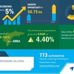 Global Automotive Engine Oil Level Sensor Market – APAC to Drive Growth | Technavio