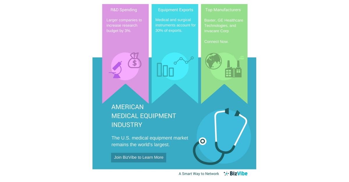 Medical Equipment Manufacturers In The Usa Bizvibe