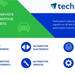 APAC Tops the Global Automotive Seals and Gaskets Market – Technavio