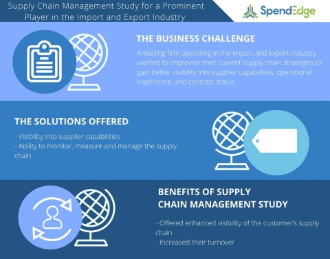 Supply Chain Management Study For A Prominent Player In The Import