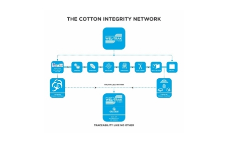 The Cotton Integrity Network (Graphic: Business Wire)