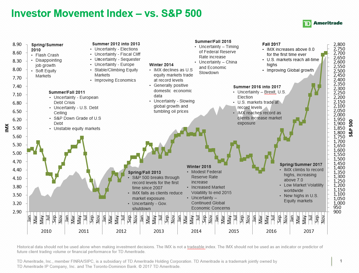 TD Ameritrade Investor Movement Index: The Look Back at 2017 ...