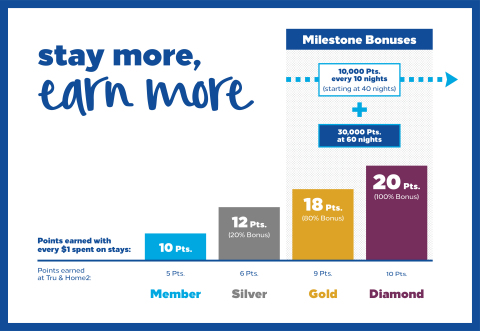 Stay More, Earn More - Hilton Honors. (Graphic: Business Wire)