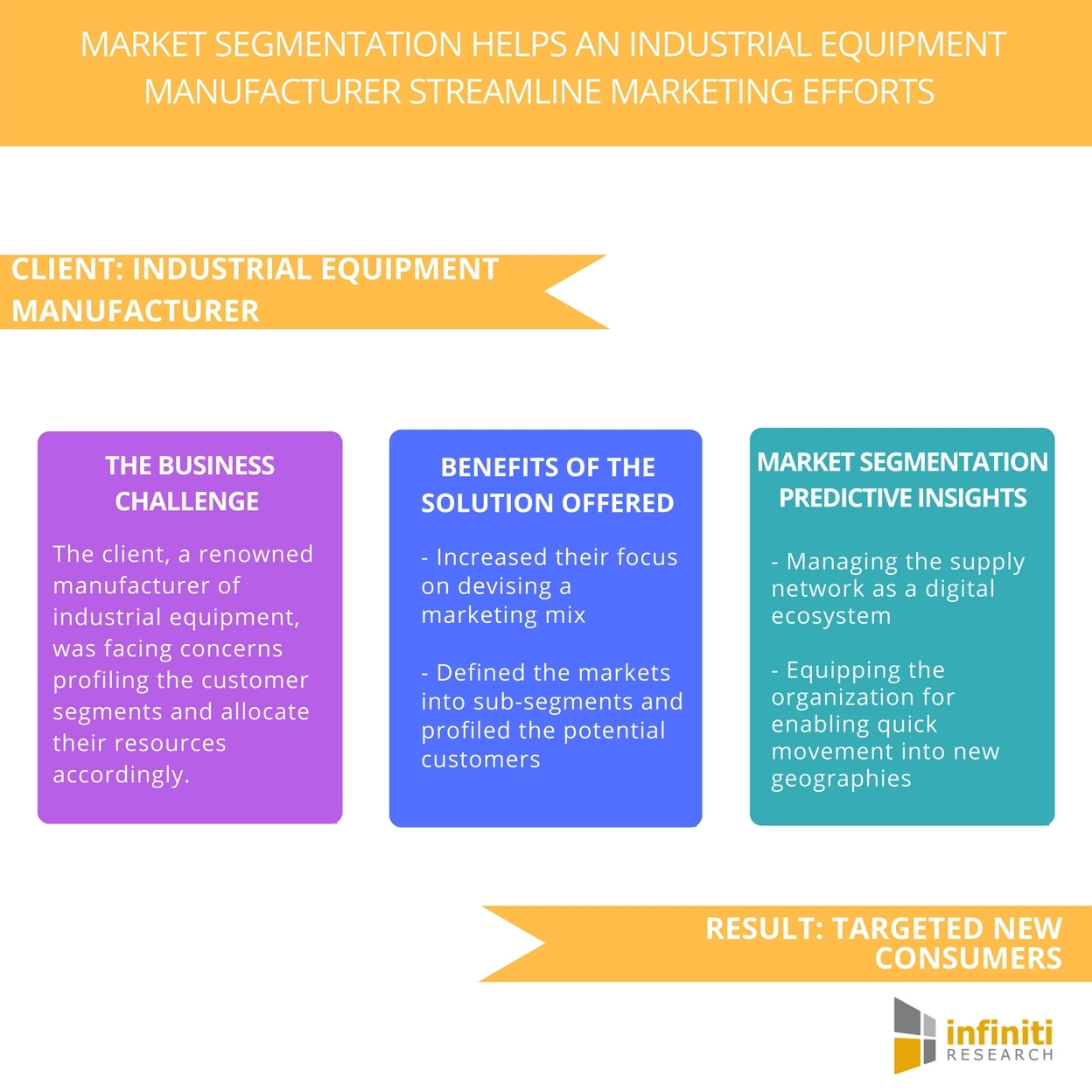 market segmentation study for a leading industrial equipment