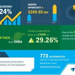 Key Findings for the Automotive HEPA Filter Market | Technavio
