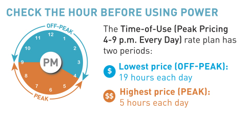 Starting in April, 150,000 PG&E customers will transition to a new Time-of-Use rate that makes when  ...