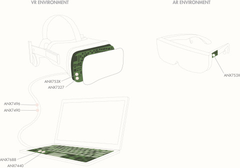 Analogix?s turnkey VR solutions power the industry?s newest wave of tethered VR headsets (Graphic: B ...
