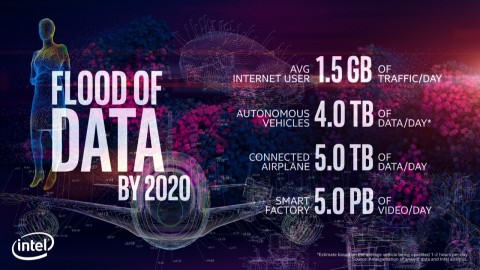 "During a keynote address opening the 2018 Consumer Electronics Show (CES) on Monday, Jan. 8, 2018, in Las Vegas, Brian Krzanich, Intel Corporation chief executive officer, spoke of the flood of data that continues to grow. ""The cloud is filled with billions of bytes of data going from our devices to a data center and back again,"" he says. Intel will display how the power of data is affecting our daily lives at the event, which runs Jan. 9-12. (Credit: Intel Corporation)"