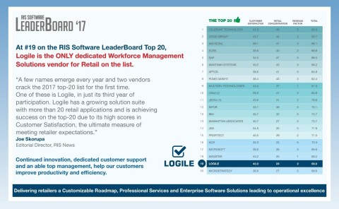 Logile is the only dedicated WFM vendor in the RIS Top 20 (Photo: Business Wire)