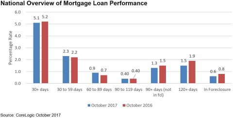 CoreLogic National Overview of Mortgage Loan Performance, featuring October 2017 Data (Graphic: Busi ...