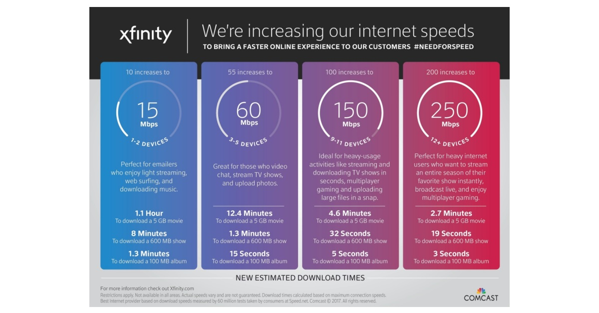 10 2 Wire >> Comcast to Increase Internet Speeds for Twin Cities Customers at No Additonal Cost | Business Wire