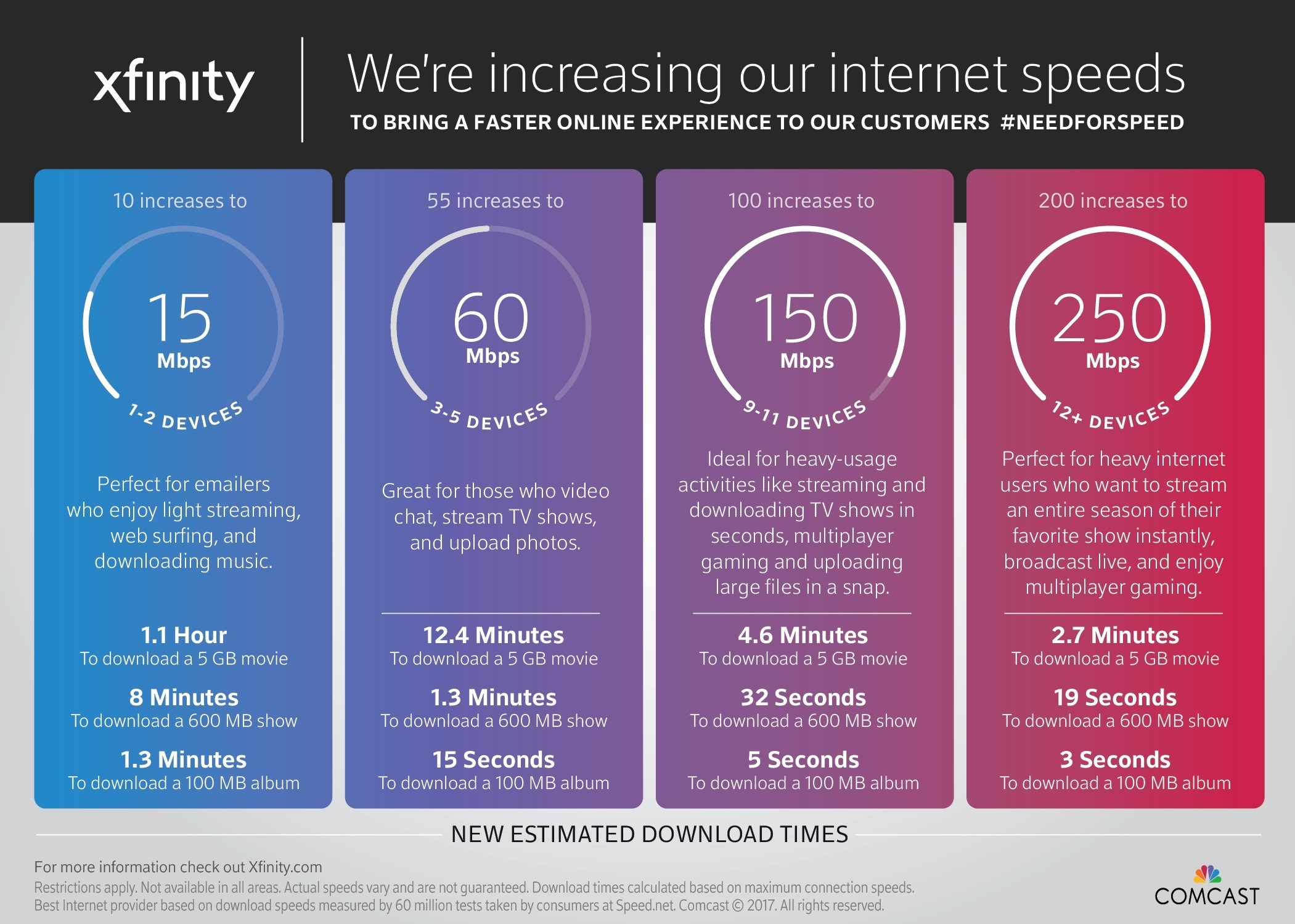 Comcast Internet Packages >> Comcast To Increase Internet Speeds For Twin Cities Customers At No