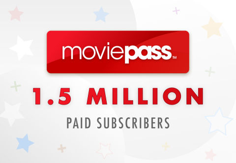 MoviePass Surpasses 1.5 Million Subscribers (Photo: Business Wire)