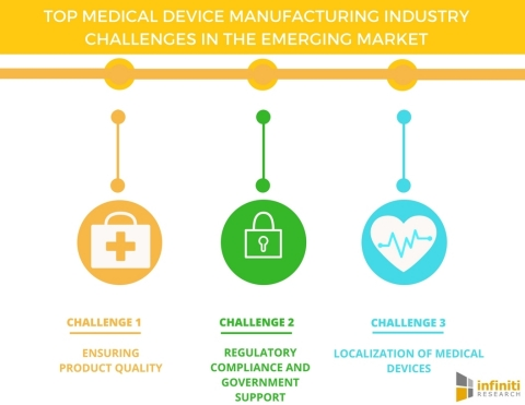 Top 5 Challenges for Medical Device Manufacturers in Emerging Markets (Graphic: Business Wire)