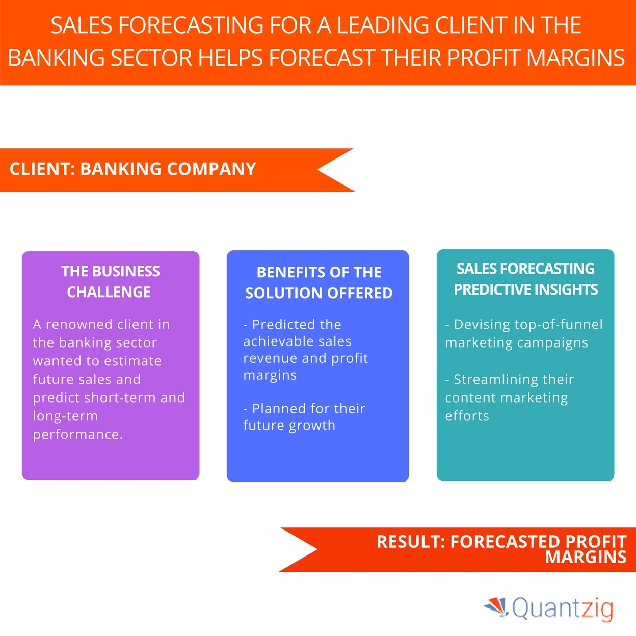 Sales Forecasting Solution Helped a Leading Banking Industry Client ...