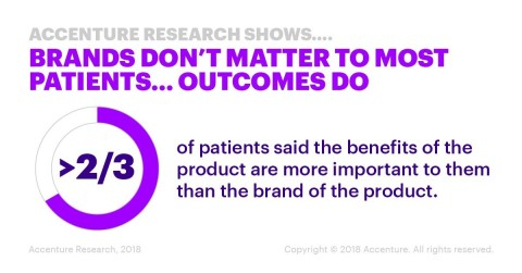 2/3 of patients said the benefits of the product are more important to them than the brand of the pr ...