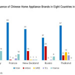 "Haier: ""Golden Time"" for Chinese Home Appliances? A Glimpse at the Global Influences of ""Chinese Brands"" via Google Trends"