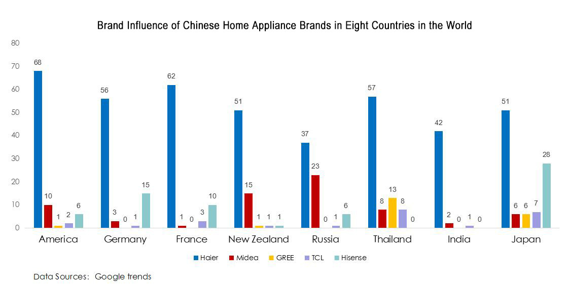 haier \u201cgolden time\u201d for chinese home appliances? a glimpse at the frigidaire dishwasher wiring-diagram haier \u201cgolden time\u201d for chinese home appliances? a glimpse at the global influences of \u201cchinese brands\u201d via google trends business wire