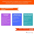 Demand and Supply Planning Helps a Pharmaceutical Industry Client Better Manage Inventory (Graphic: Business Wire)