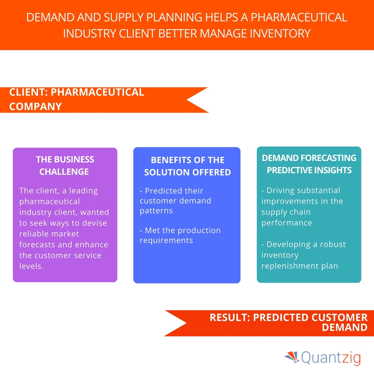 Pharmaceutical Industry Demand Forecasting Study – Insights